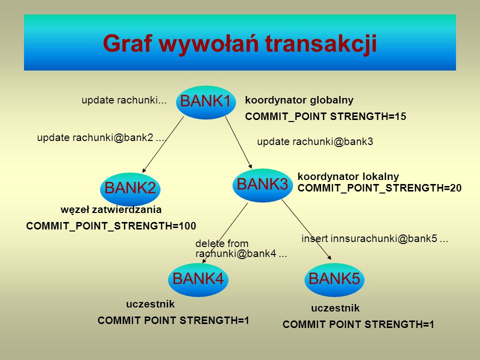 Graf wywołań transakcji BANK1 koordynator globalny COMMIT_POINT STRENGTH=15 BANK3 BANK2 koordynator lokalny COMMIT_POINT_STRENGTH=20 update rachunki@b