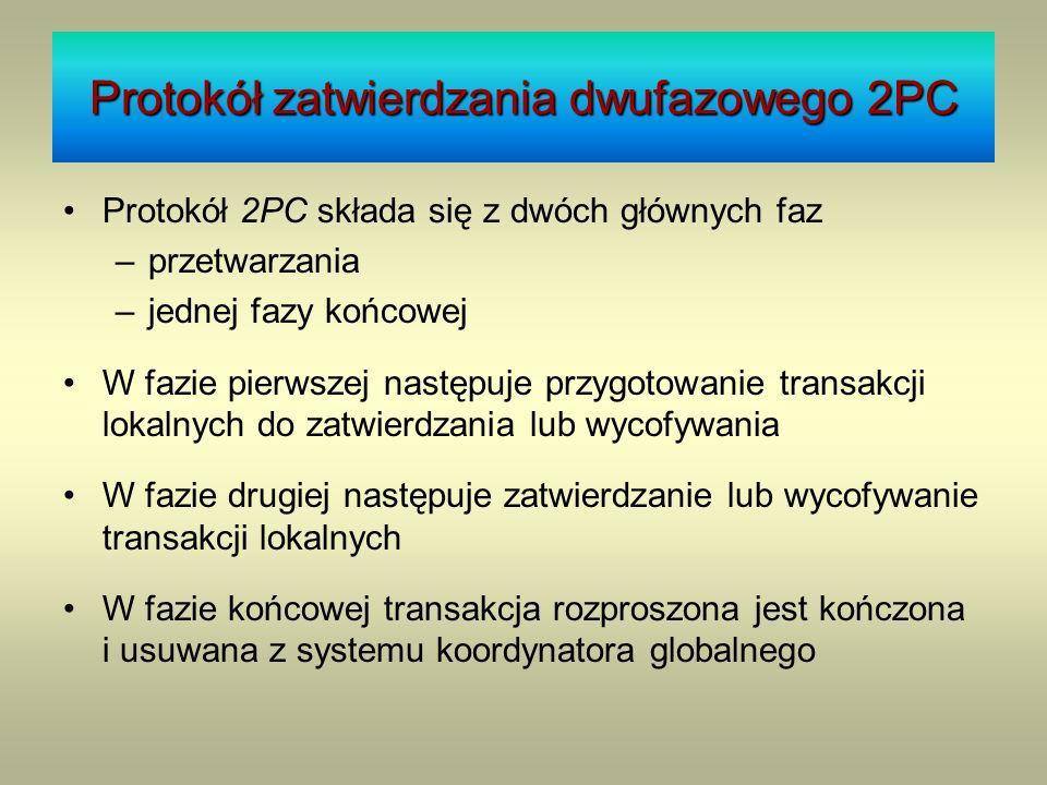 Protokół zatwierdzania dwufazowego 2PC Protokół 2PC składa się z dwóch głównych faz –przetwarzania –jednej fazy końcowej W fazie pierwszej następuje p