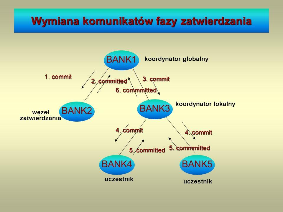 Wymiana komunikatów fazy zatwierdzania BANK1 koordynator globalny BANK3 BANK2 koordynator lokalny 1. commit 3. commit węzeł zatwierdzania BANK5BANK4 u