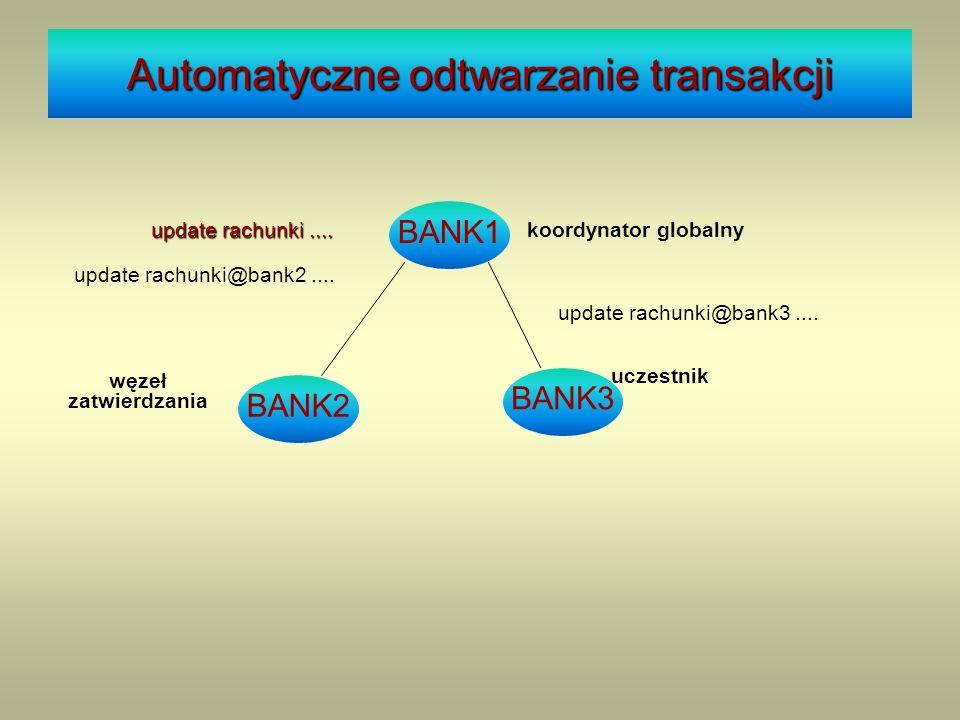 uczestnik węzeł zatwierdzania Automatyczne odtwarzanie transakcji update rachunki@bank2.... BANK1 koordynator globalny BANK3 BANK2 update rachunki....