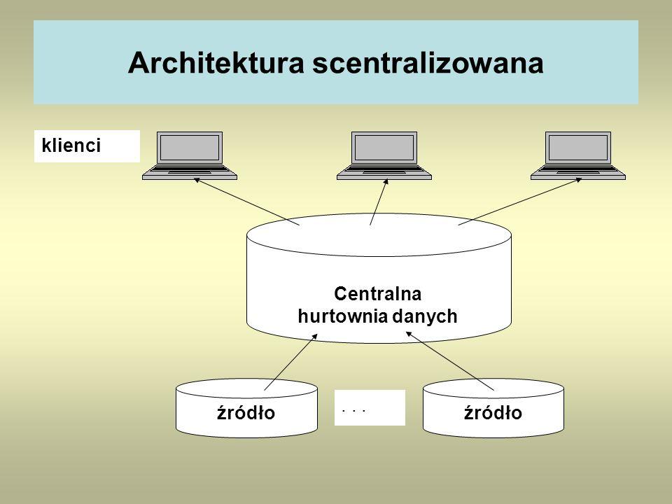Architektura scentralizowana Centralna hurtownia danych źródło... klienci