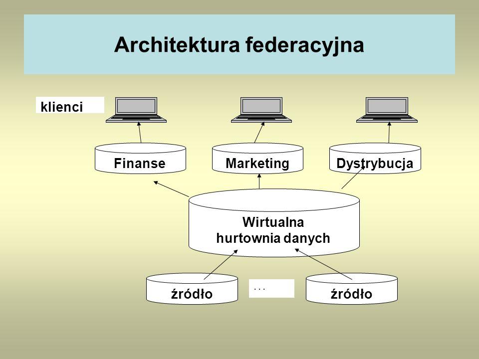 Architektura federacyjna Wirtualna hurtownia danych źródło... klienci FinanseMarketingDystrybucja