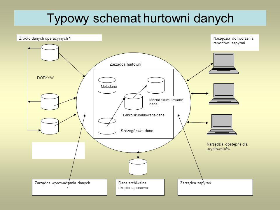 Typowy schemat hurtowni danych Zarządca hurtowni Dane archiwalne i kopie zapasowe Zarządca wprowadzania danych Metadane Szczegółowe dane Lekko skumulo