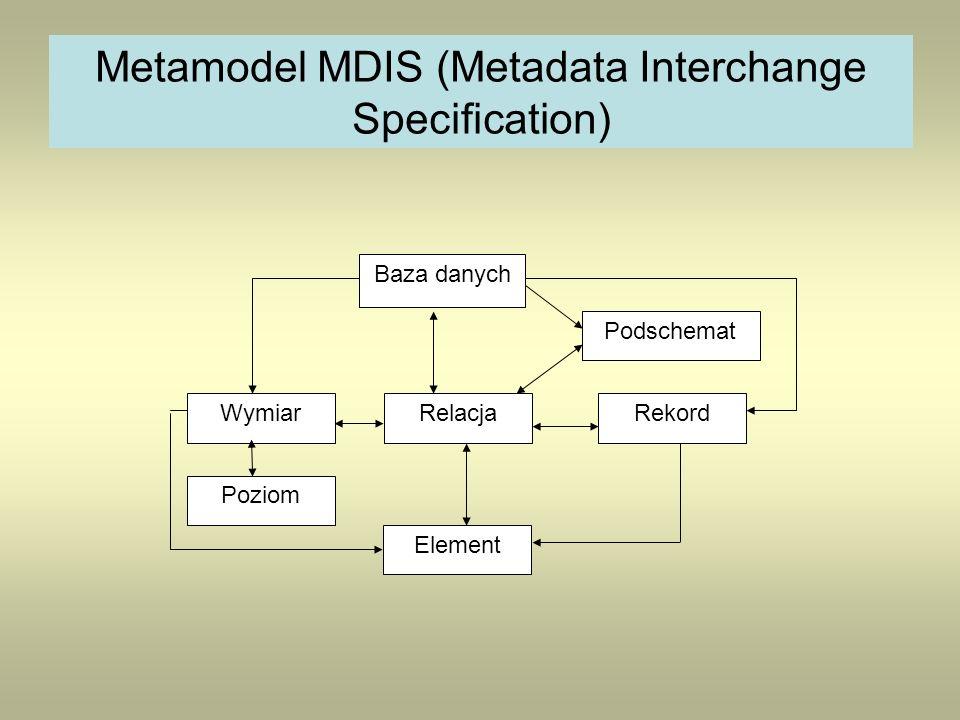 Metamodel MDIS (Metadata Interchange Specification) Podschemat RekordWymiar Poziom Relacja Element Baza danych