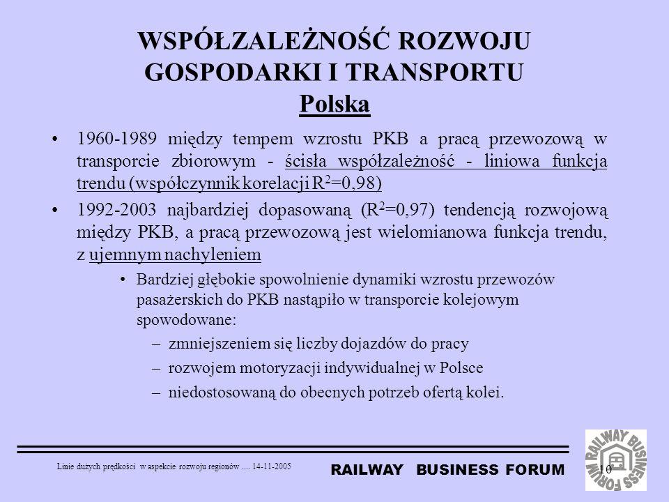 RAILWAY BUSINESS FORUM Linie dużych prędkości w aspekcie rozwoju regionów.... 14-11-2005 10 WSPÓŁZALEŻNOŚĆ ROZWOJU GOSPODARKI I TRANSPORTU Polska 1960