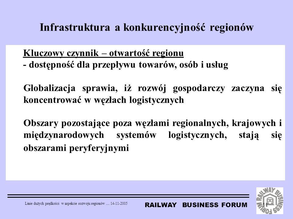 RAILWAY BUSINESS FORUM Linie dużych prędkości w aspekcie rozwoju regionów.... 14-11-2005 11 Infrastruktura a konkurencyjność regionów Kluczowy czynnik