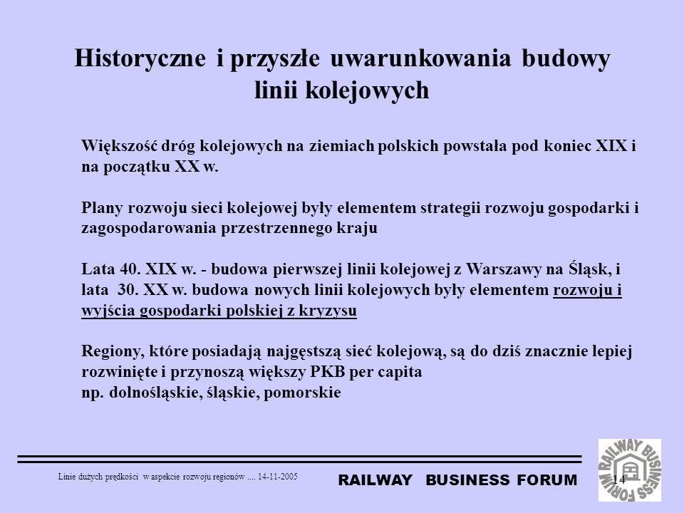 RAILWAY BUSINESS FORUM Linie dużych prędkości w aspekcie rozwoju regionów.... 14-11-2005 14 Historyczne i przyszłe uwarunkowania budowy linii kolejowy
