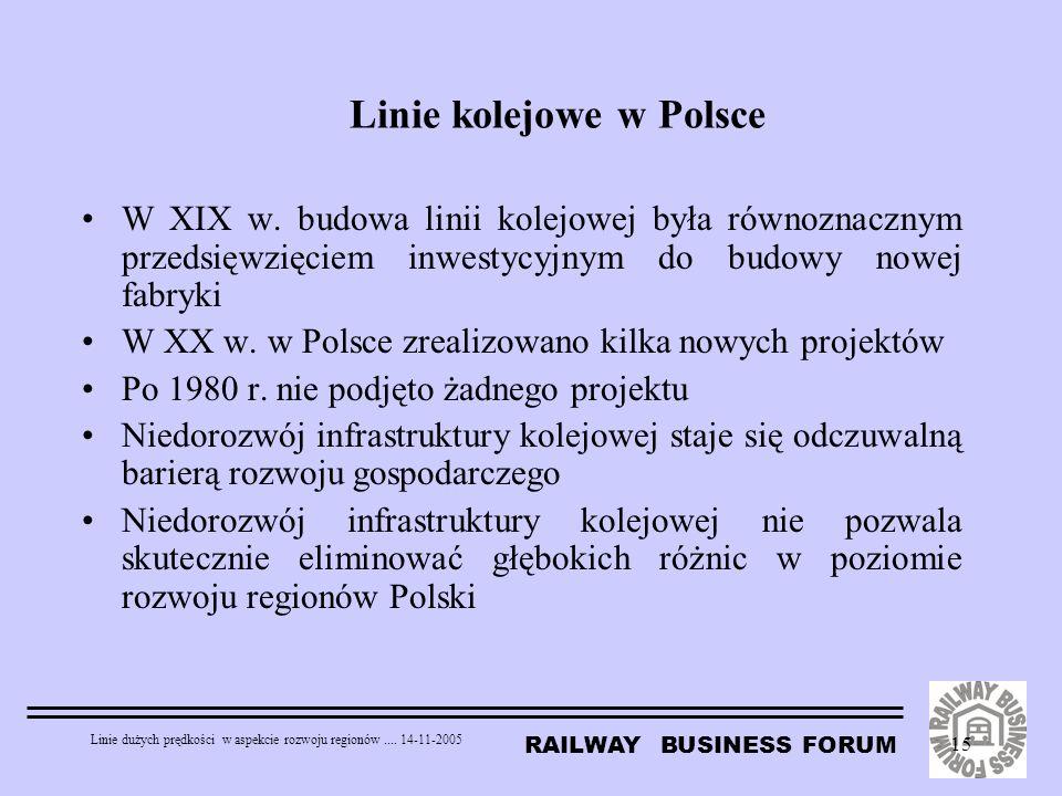RAILWAY BUSINESS FORUM Linie dużych prędkości w aspekcie rozwoju regionów.... 14-11-2005 15 Linie kolejowe w Polsce W XIX w. budowa linii kolejowej by