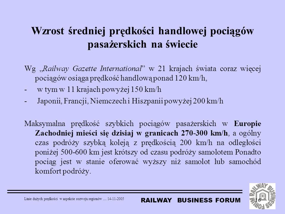 RAILWAY BUSINESS FORUM Linie dużych prędkości w aspekcie rozwoju regionów.... 14-11-2005 16 Wg Railway Gazette International w 21 krajach świata coraz