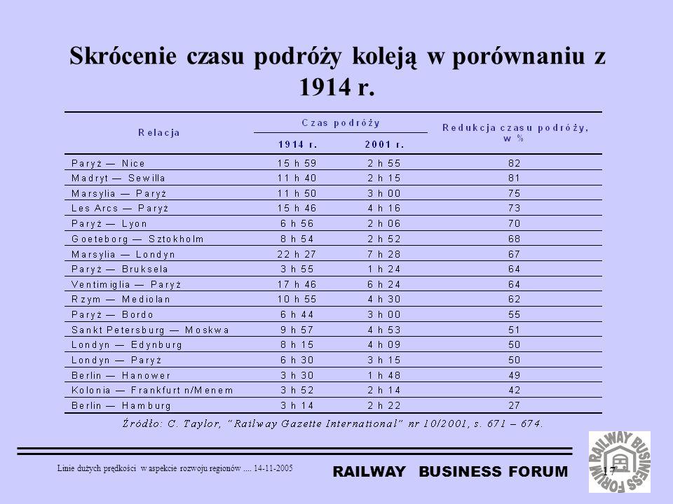 RAILWAY BUSINESS FORUM Linie dużych prędkości w aspekcie rozwoju regionów.... 14-11-2005 17 Skrócenie czasu podróży koleją w porównaniu z 1914 r.
