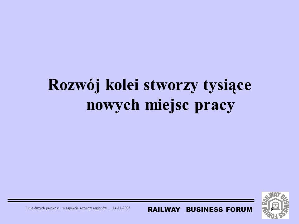 RAILWAY BUSINESS FORUM Linie dużych prędkości w aspekcie rozwoju regionów.... 14-11-2005 18 Rozwój kolei stworzy tysiące nowych miejsc pracy