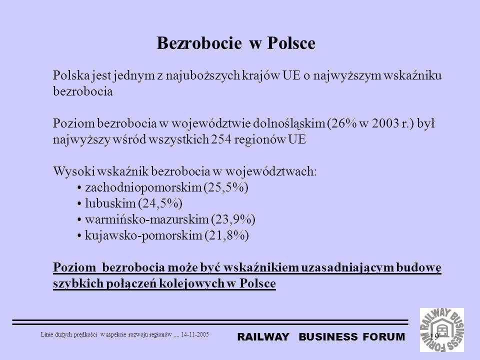 RAILWAY BUSINESS FORUM Linie dużych prędkości w aspekcie rozwoju regionów.... 14-11-2005 19 Bezrobocie w Polsce Polska jest jednym z najuboższych kraj