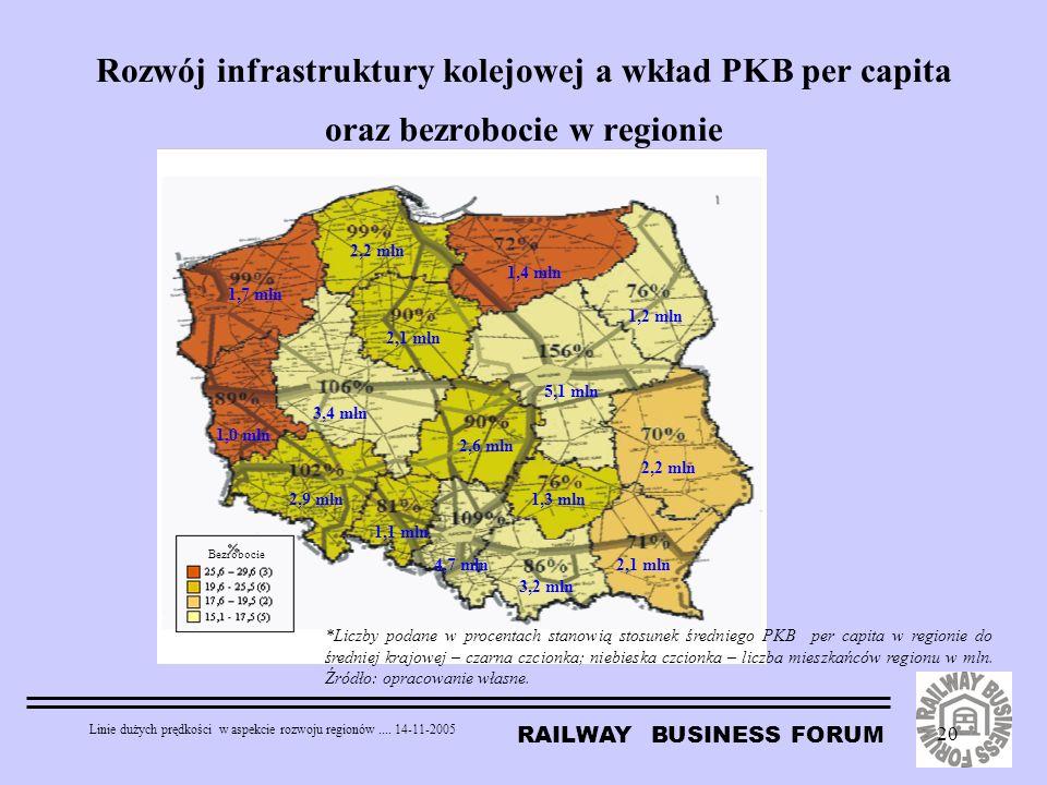RAILWAY BUSINESS FORUM Linie dużych prędkości w aspekcie rozwoju regionów.... 14-11-2005 20 Rozwój infrastruktury kolejowej a wkład PKB per capita ora