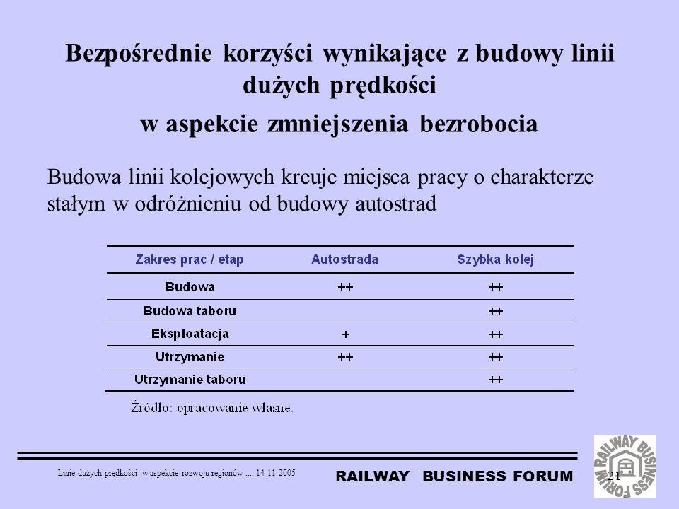 RAILWAY BUSINESS FORUM Linie dużych prędkości w aspekcie rozwoju regionów.... 14-11-2005 21 Bezpośrednie korzyści wynikające z budowy linii dużych prę