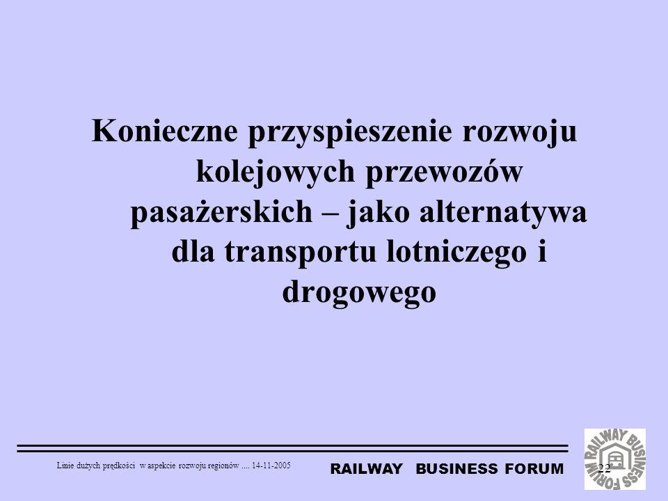 RAILWAY BUSINESS FORUM Linie dużych prędkości w aspekcie rozwoju regionów.... 14-11-2005 22 Konieczne przyspieszenie rozwoju kolejowych przewozów pasa