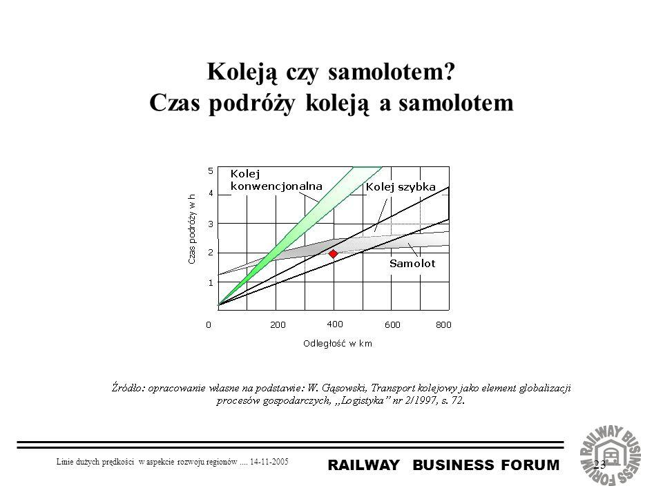 RAILWAY BUSINESS FORUM Linie dużych prędkości w aspekcie rozwoju regionów.... 14-11-2005 23 Koleją czy samolotem? Czas podróży koleją a samolotem