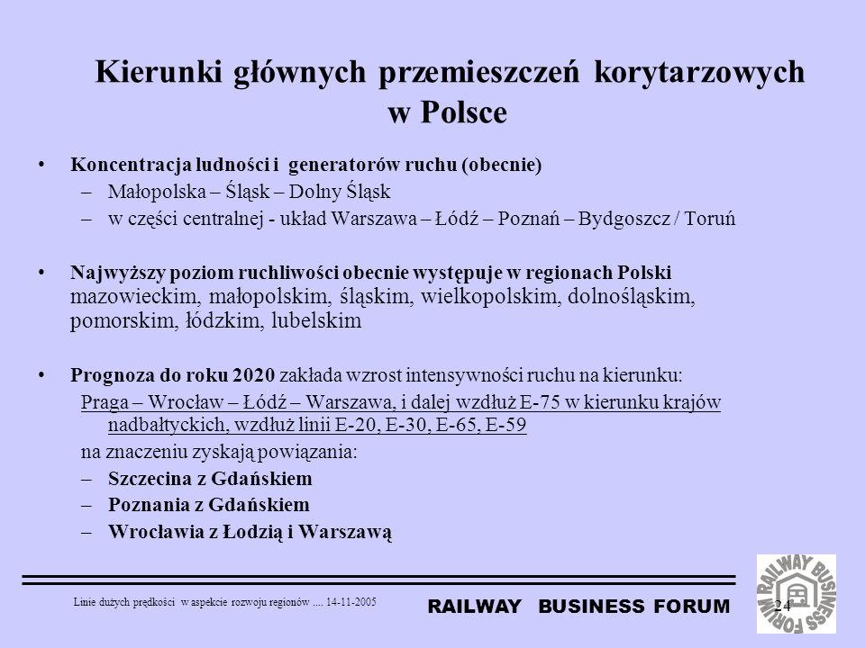 RAILWAY BUSINESS FORUM Linie dużych prędkości w aspekcie rozwoju regionów.... 14-11-2005 24 Kierunki głównych przemieszczeń korytarzowych w Polsce Kon