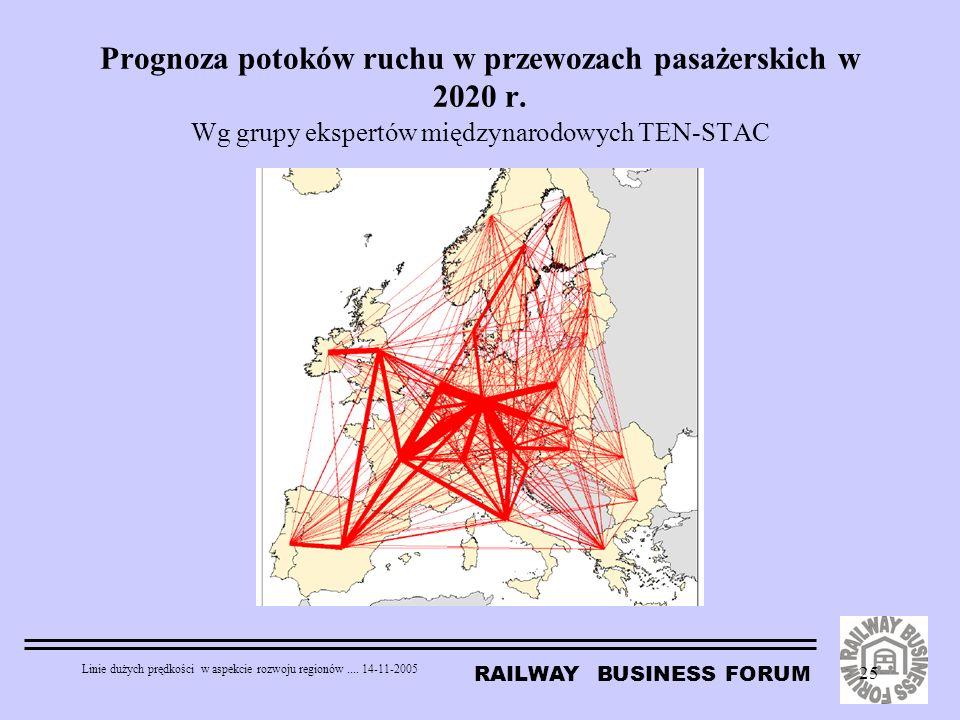RAILWAY BUSINESS FORUM Linie dużych prędkości w aspekcie rozwoju regionów.... 14-11-2005 25 Prognoza potoków ruchu w przewozach pasażerskich w 2020 r.