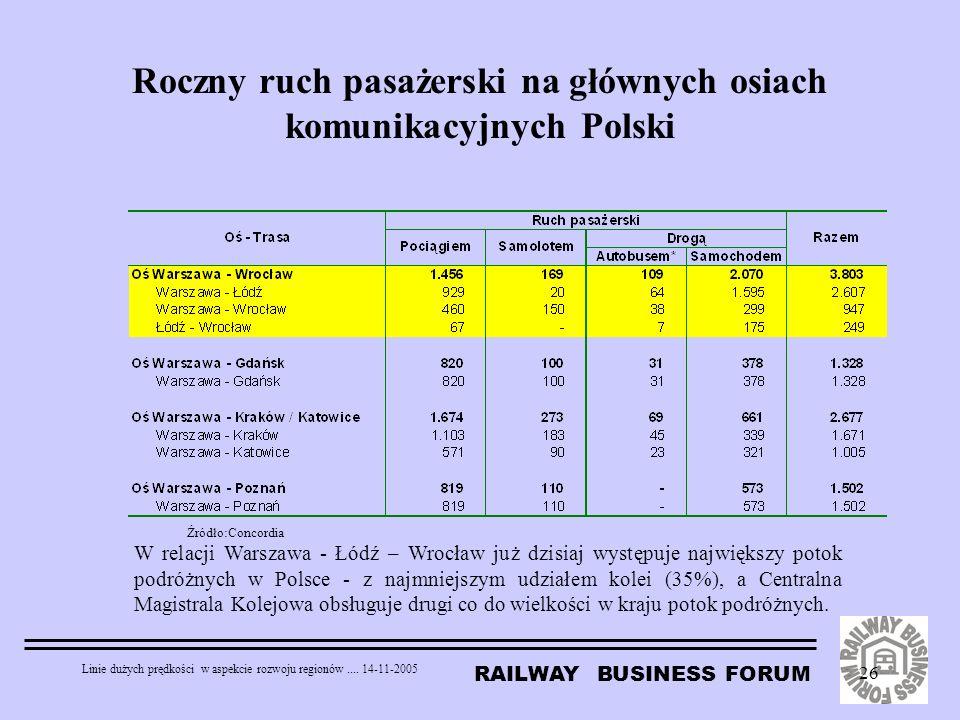 RAILWAY BUSINESS FORUM Linie dużych prędkości w aspekcie rozwoju regionów.... 14-11-2005 26 Roczny ruch pasażerski na głównych osiach komunikacyjnych