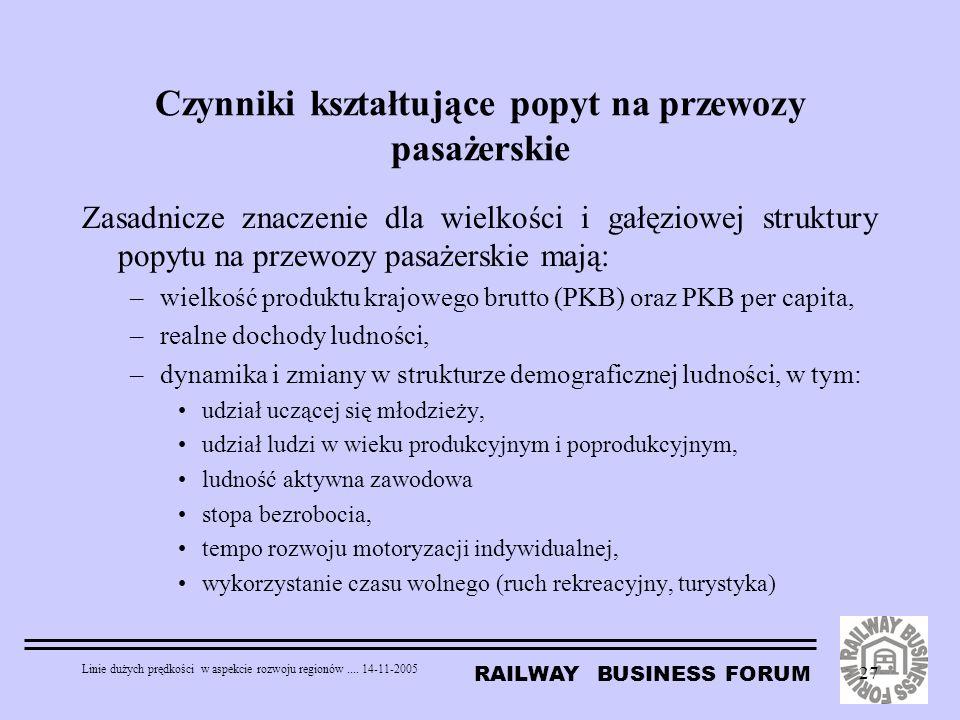 RAILWAY BUSINESS FORUM Linie dużych prędkości w aspekcie rozwoju regionów.... 14-11-2005 27 Czynniki kształtujące popyt na przewozy pasażerskie Zasadn
