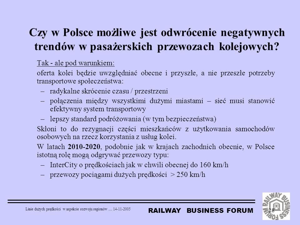 RAILWAY BUSINESS FORUM Linie dużych prędkości w aspekcie rozwoju regionów.... 14-11-2005 28 Czy w Polsce możliwe jest odwrócenie negatywnych trendów w