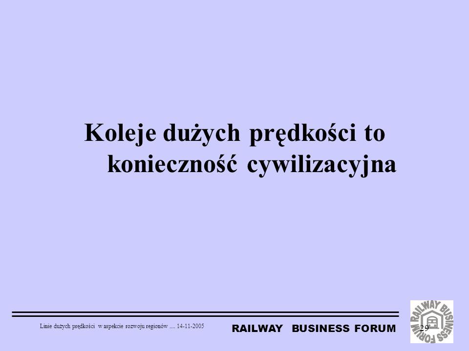 RAILWAY BUSINESS FORUM Linie dużych prędkości w aspekcie rozwoju regionów.... 14-11-2005 29 Koleje dużych prędkości to konieczność cywilizacyjna
