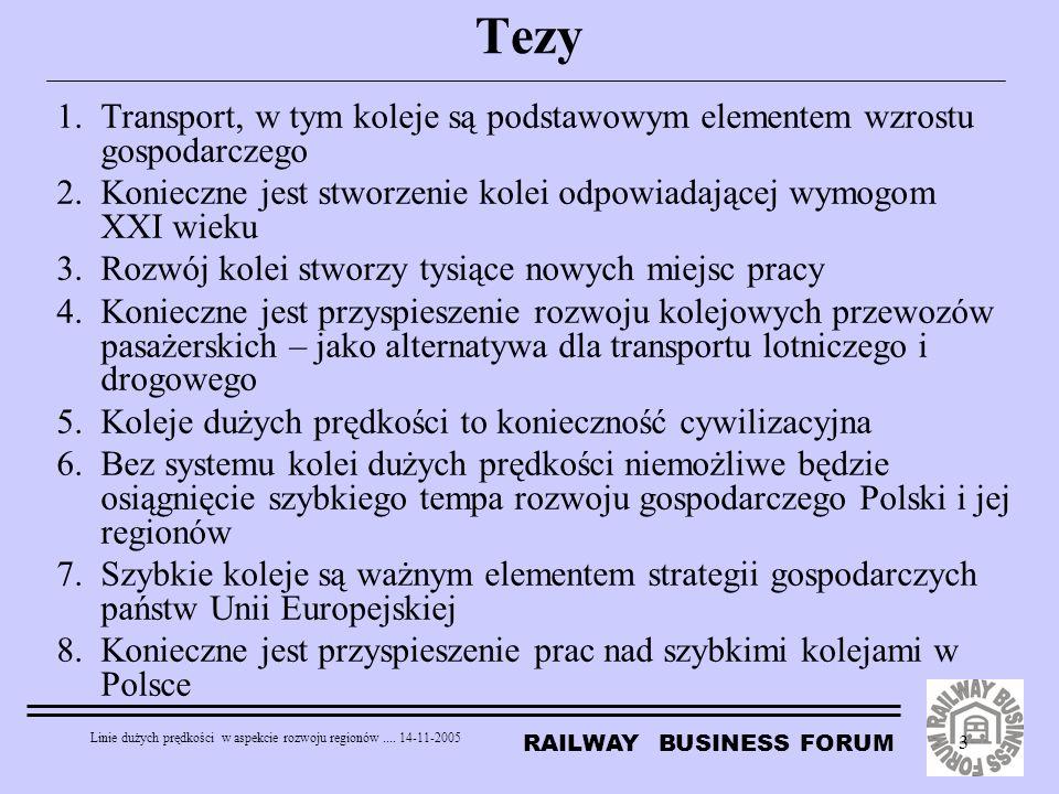 RAILWAY BUSINESS FORUM Linie dużych prędkości w aspekcie rozwoju regionów.... 14-11-2005 3 Tezy 1.Transport, w tym koleje są podstawowym elementem wzr