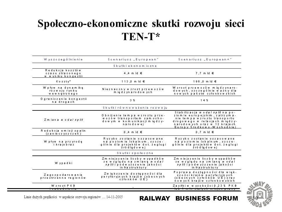 RAILWAY BUSINESS FORUM Linie dużych prędkości w aspekcie rozwoju regionów.... 14-11-2005 30 Społeczno-ekonomiczne skutki rozwoju sieci TEN-T*
