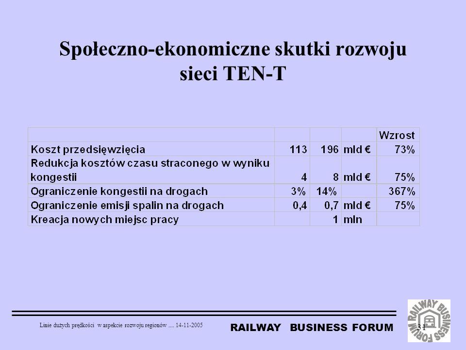RAILWAY BUSINESS FORUM Linie dużych prędkości w aspekcie rozwoju regionów.... 14-11-2005 31 Społeczno-ekonomiczne skutki rozwoju sieci TEN-T