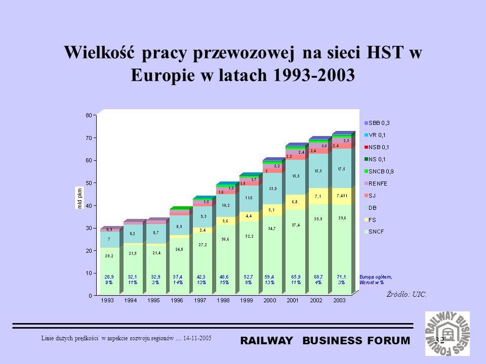 RAILWAY BUSINESS FORUM Linie dużych prędkości w aspekcie rozwoju regionów.... 14-11-2005 32 Wielkość pracy przewozowej na sieci HST w Europie w latach