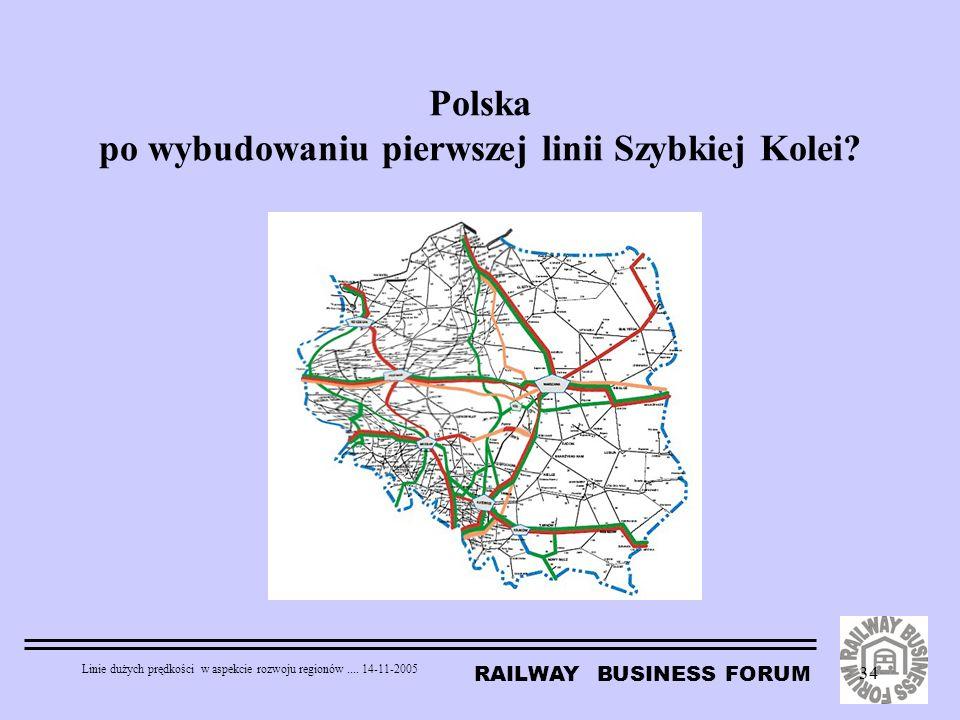 RAILWAY BUSINESS FORUM Linie dużych prędkości w aspekcie rozwoju regionów.... 14-11-2005 34 Polska po wybudowaniu pierwszej linii Szybkiej Kolei?