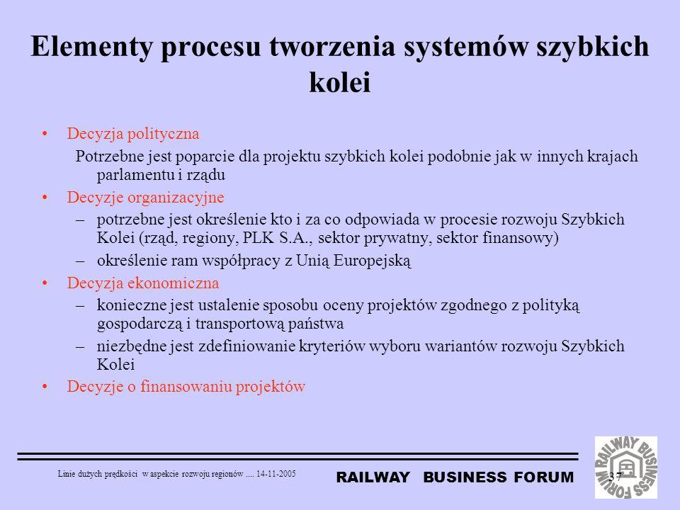 RAILWAY BUSINESS FORUM Linie dużych prędkości w aspekcie rozwoju regionów.... 14-11-2005 37 Elementy procesu tworzenia systemów szybkich kolei Decyzja
