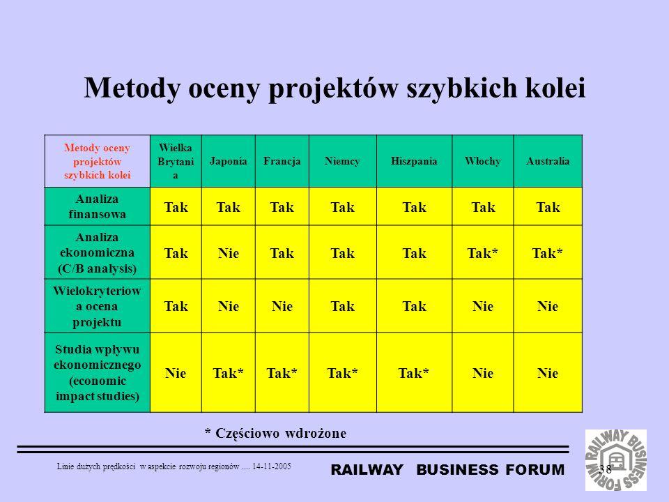 RAILWAY BUSINESS FORUM Linie dużych prędkości w aspekcie rozwoju regionów.... 14-11-2005 38 Metody oceny projektów szybkich kolei Wielka Brytani a Jap