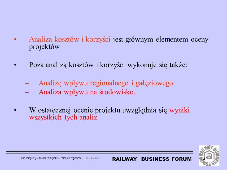 RAILWAY BUSINESS FORUM Linie dużych prędkości w aspekcie rozwoju regionów.... 14-11-2005 43 Analiza kosztów i korzyści jest głównym elementem oceny pr