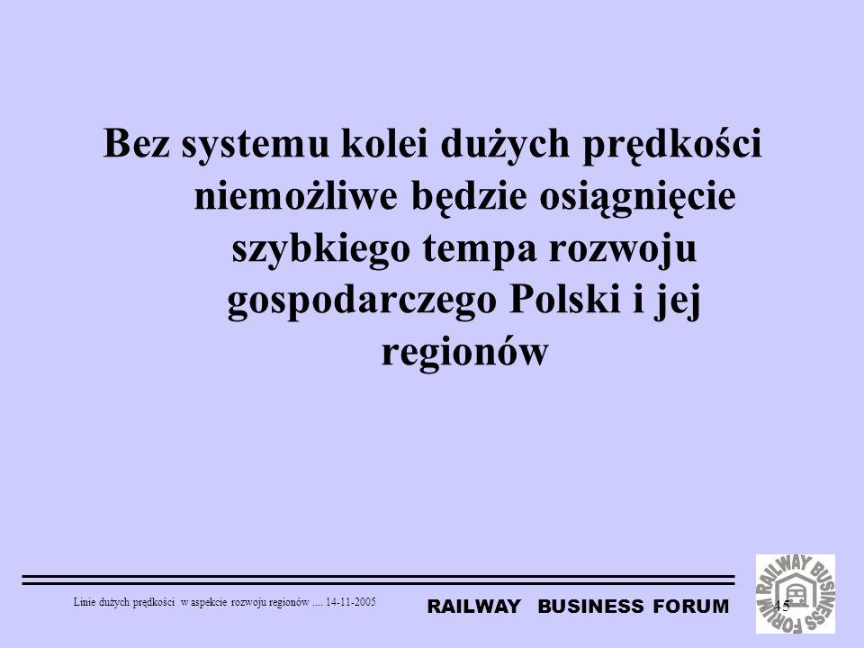 RAILWAY BUSINESS FORUM Linie dużych prędkości w aspekcie rozwoju regionów.... 14-11-2005 45 Bez systemu kolei dużych prędkości niemożliwe będzie osiąg