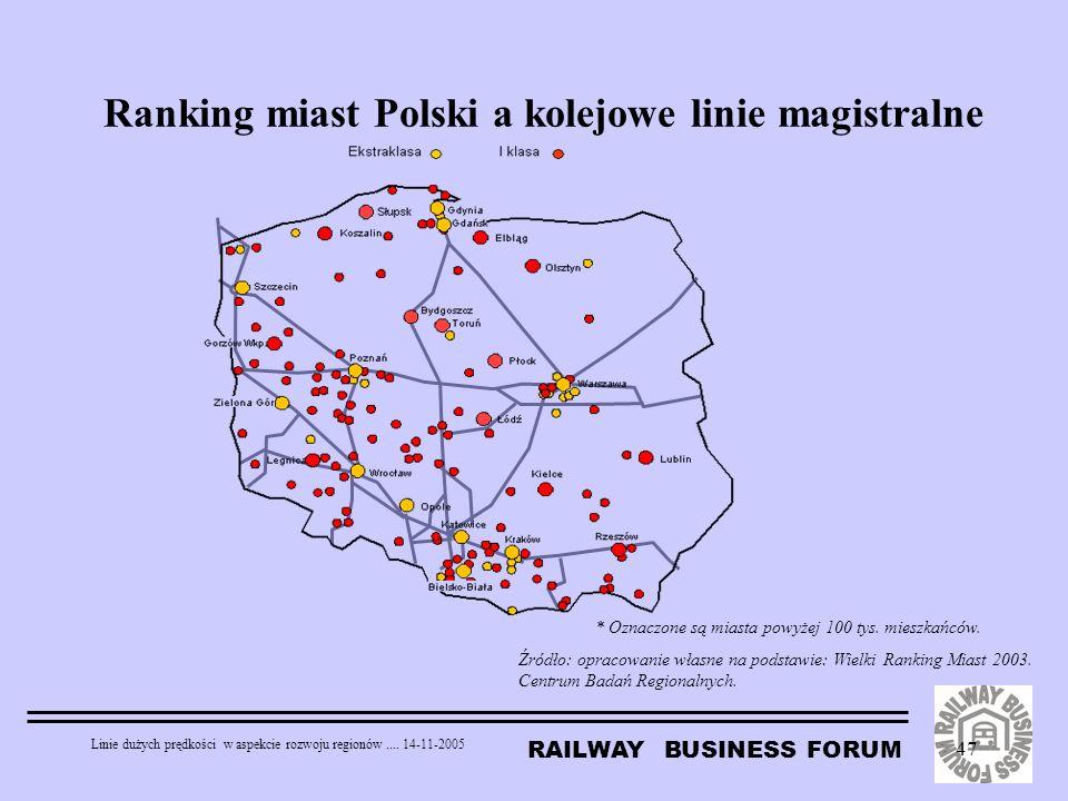 RAILWAY BUSINESS FORUM Linie dużych prędkości w aspekcie rozwoju regionów.... 14-11-2005 47 Ranking miast Polski a kolejowe linie magistralne * Oznacz