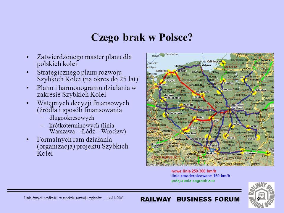RAILWAY BUSINESS FORUM Linie dużych prędkości w aspekcie rozwoju regionów.... 14-11-2005 49 Czego brak w Polsce? nowe linie 250-300 km/h linie zmodern