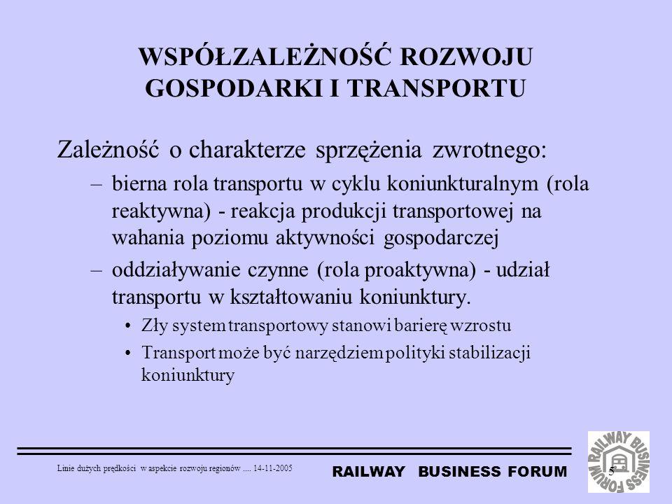 RAILWAY BUSINESS FORUM Linie dużych prędkości w aspekcie rozwoju regionów.... 14-11-2005 5 WSPÓŁZALEŻNOŚĆ ROZWOJU GOSPODARKI I TRANSPORTU Zależność o