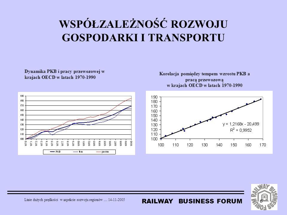 RAILWAY BUSINESS FORUM Linie dużych prędkości w aspekcie rozwoju regionów.... 14-11-2005 6 WSPÓŁZALEŻNOŚĆ ROZWOJU GOSPODARKI I TRANSPORTU Dynamika PKB