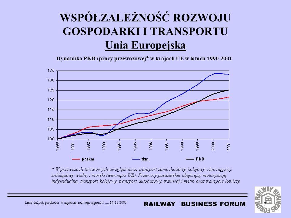RAILWAY BUSINESS FORUM Linie dużych prędkości w aspekcie rozwoju regionów.... 14-11-2005 7 WSPÓŁZALEŻNOŚĆ ROZWOJU GOSPODARKI I TRANSPORTU Unia Europej