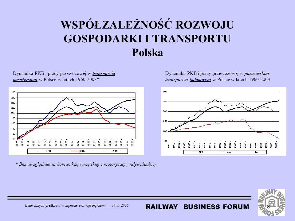 RAILWAY BUSINESS FORUM Linie dużych prędkości w aspekcie rozwoju regionów.... 14-11-2005 8 WSPÓŁZALEŻNOŚĆ ROZWOJU GOSPODARKI I TRANSPORTU Polska Dynam