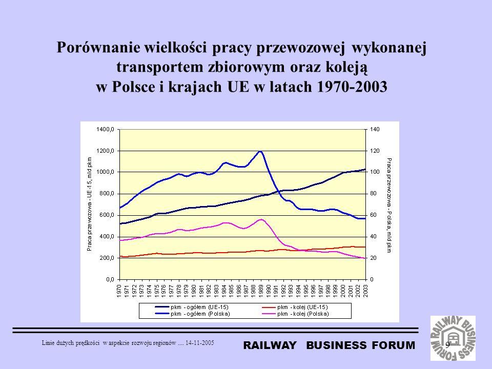 RAILWAY BUSINESS FORUM Linie dużych prędkości w aspekcie rozwoju regionów.... 14-11-2005 9 Porównanie wielkości pracy przewozowej wykonanej transporte