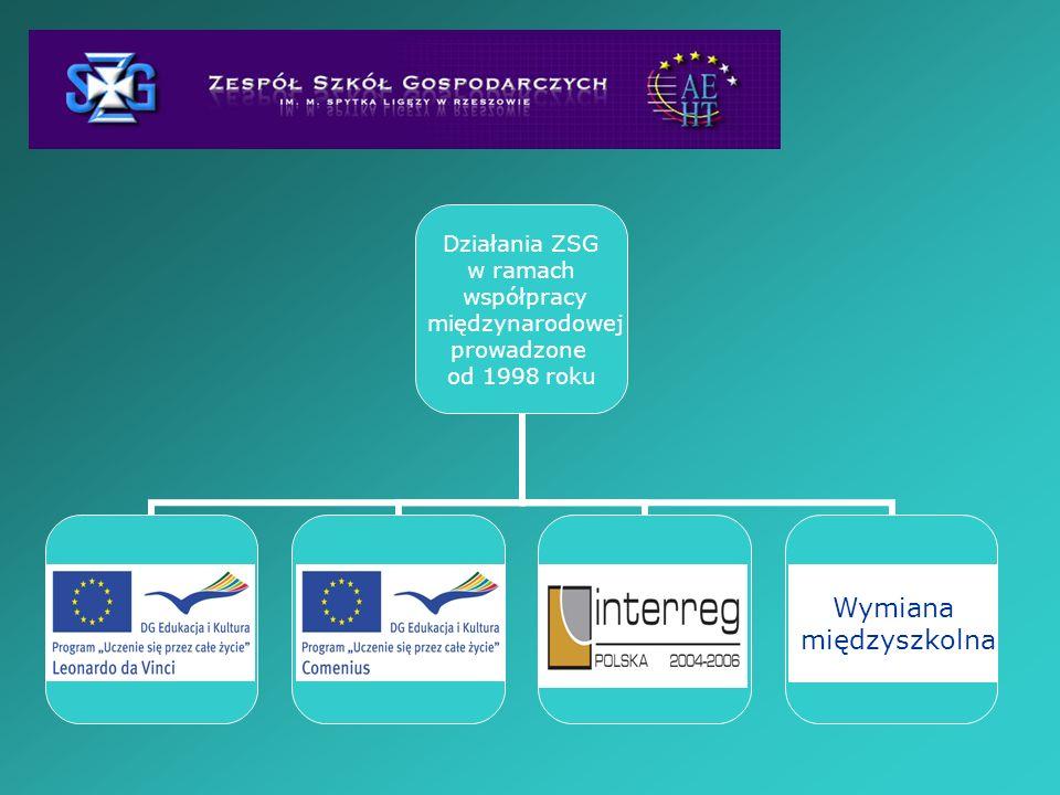 Działania ZSG w ramach współpracy międzynarodowej prowadzone od 1998 roku Wymiana międzyszkolna
