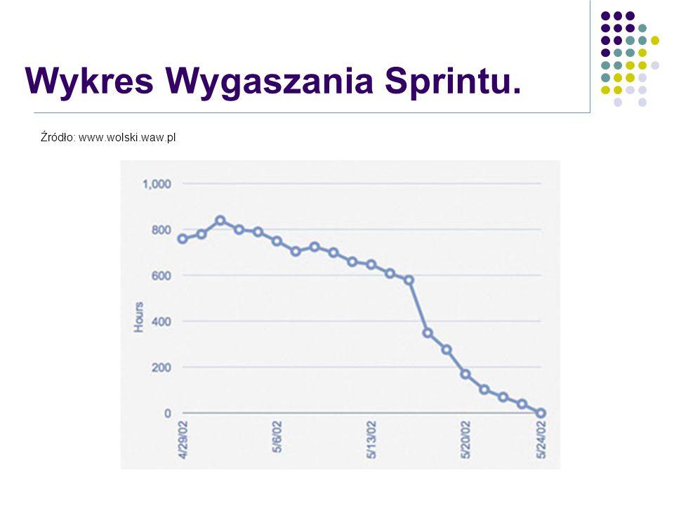 Źródło: www.wolski.waw.pl Wykres Wygaszania Sprintu.