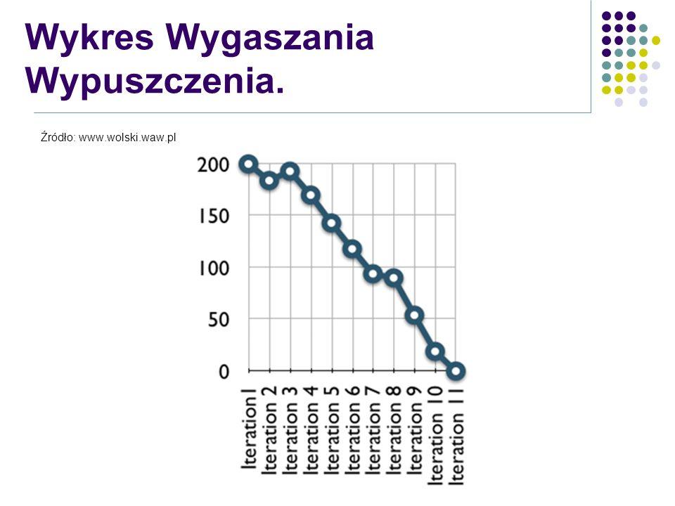 Źródło: www.wolski.waw.pl Wykres Wygaszania Wypuszczenia.