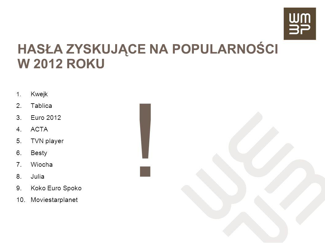 HASŁA ZYSKUJĄCE NA POPULARNOŚCI W 2012 ROKU 1. Kwejk 2.Tablica 3.Euro 2012 4.ACTA 5.TVN player 6.Besty 7.Wiocha 8.Julia 9.Koko Euro Spoko 10.Moviestar