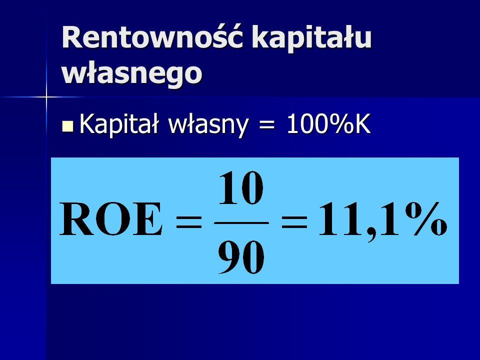 Rentowność kapitału własnego Kapitał własny = 100%K Kapitał własny = 100%K