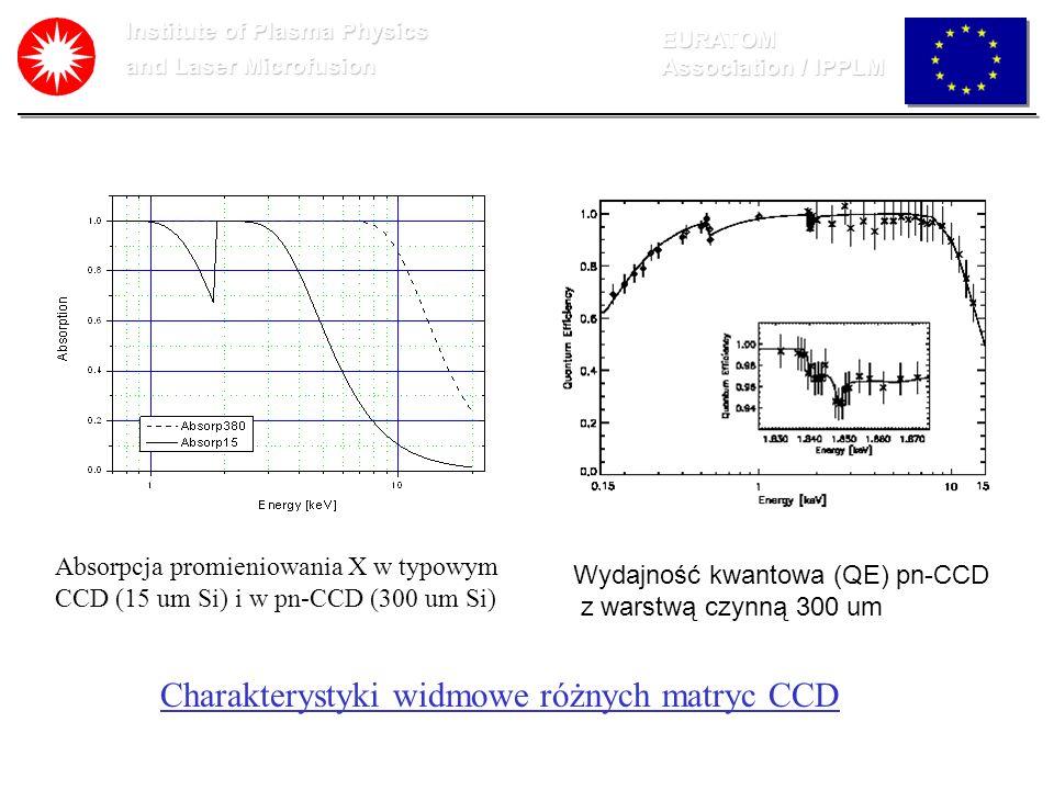 Institute of Plasma Physics and Laser Microfusion EURATOM Association / IPPLM Wydajność kwantowa (QE) pn-CCD z warstwą czynną 300 um Absorpcja promien