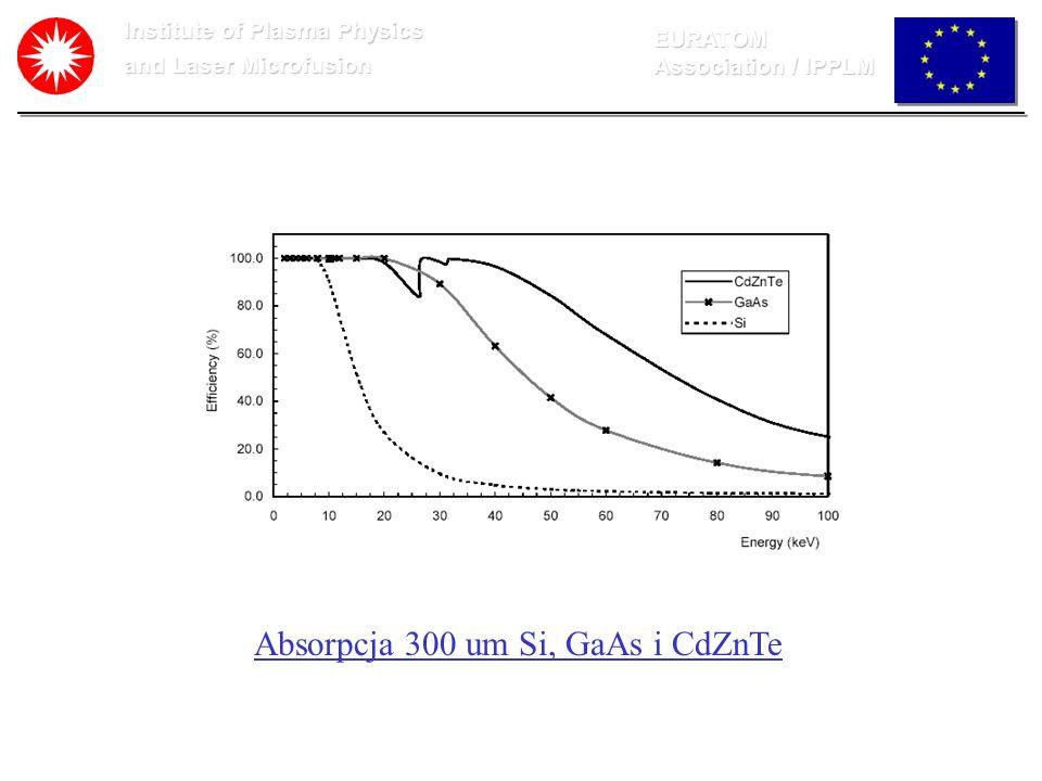 Institute of Plasma Physics and Laser Microfusion EURATOM Association / IPPLM Absorpcja 300 um Si, GaAs i CdZnTe