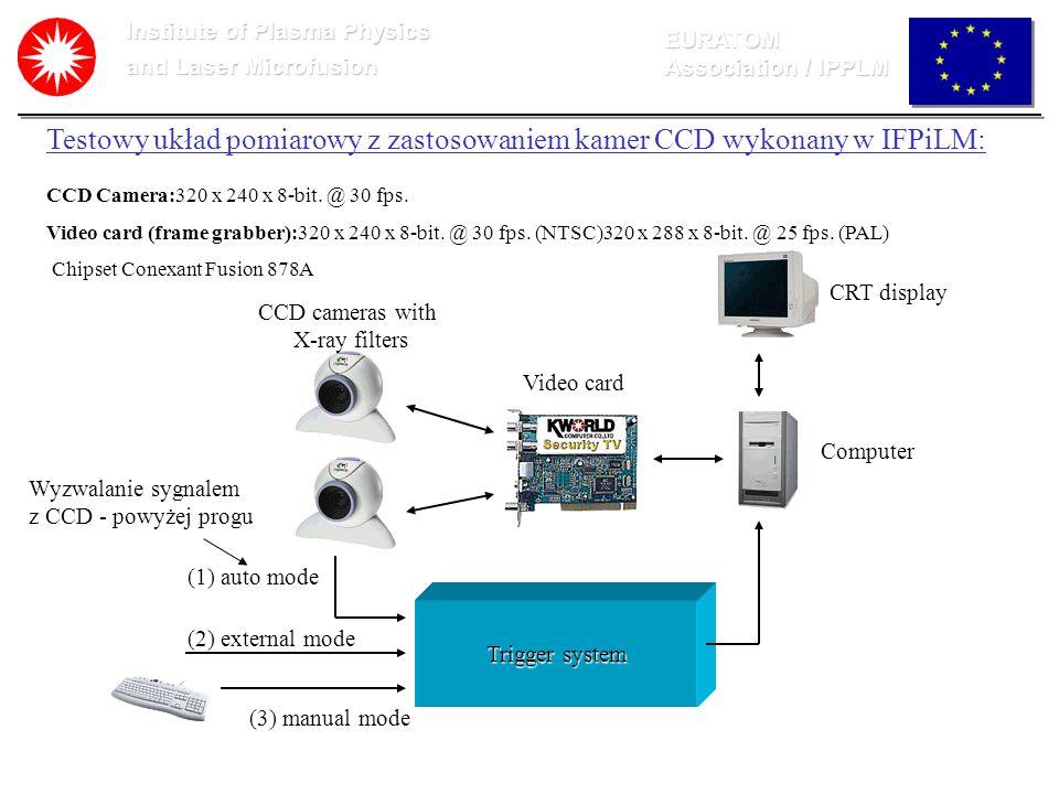 Institute of Plasma Physics and Laser Microfusion EURATOM Association / IPPLM Testowy układ pomiarowy z zastosowaniem kamer CCD wykonany w IFPiLM: CCD